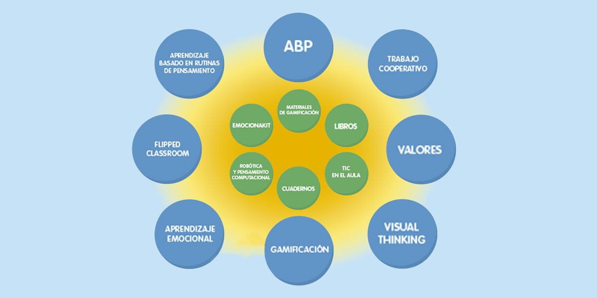 infografía con globos de metodologías para zoom primaria