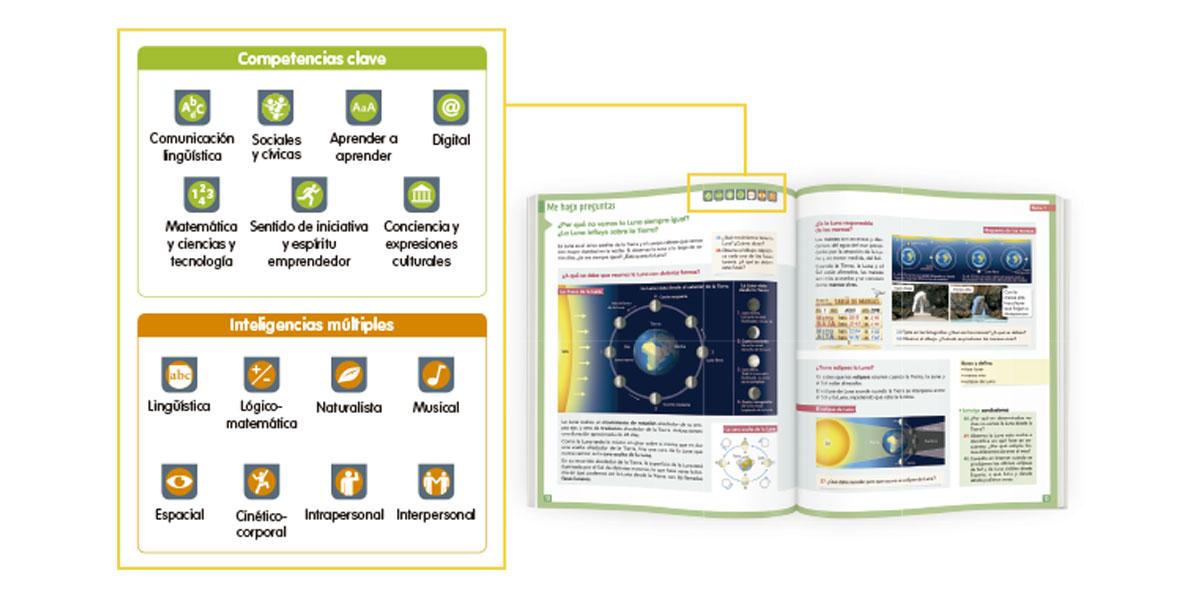imagen página interna del libro con competencias e inteligencias de zoom primaria