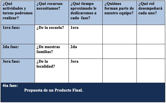 taula sobre organització del projecte per a com implementar un ABP